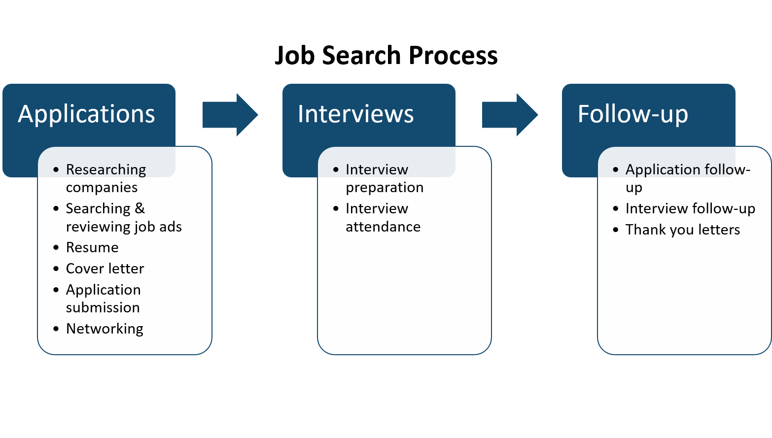 job search process